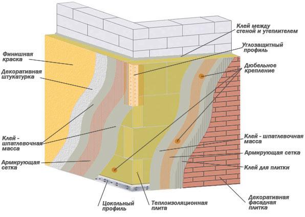 Какие материалы используются для утепления фасада? Качественное утепление фасада в Воронеже.