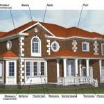 Декоративные элементы фасада